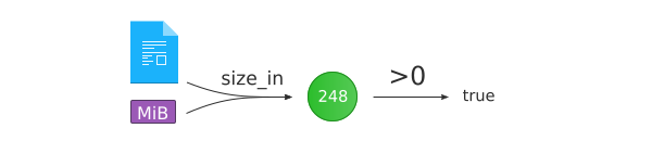 N-ary function composition